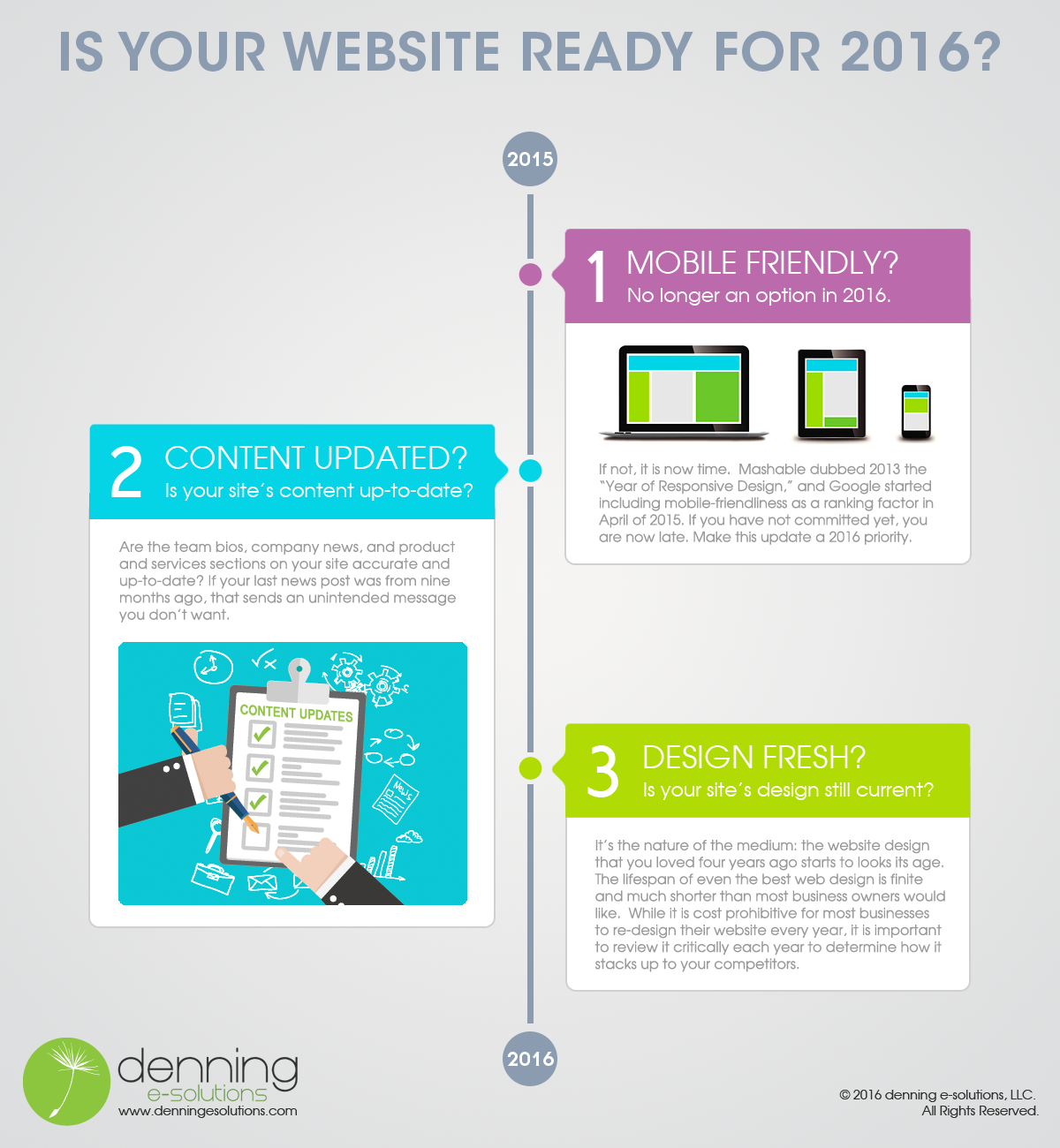 New Year's Website Checkup List for 2016